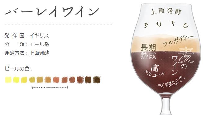 東京クラフト バーレイワイン(サントリービール)